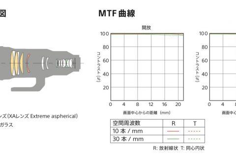 今さら聞けないMTFの読み方+カメラメーカへの提言・幾何光学的MTFと波動光学的MTFの差